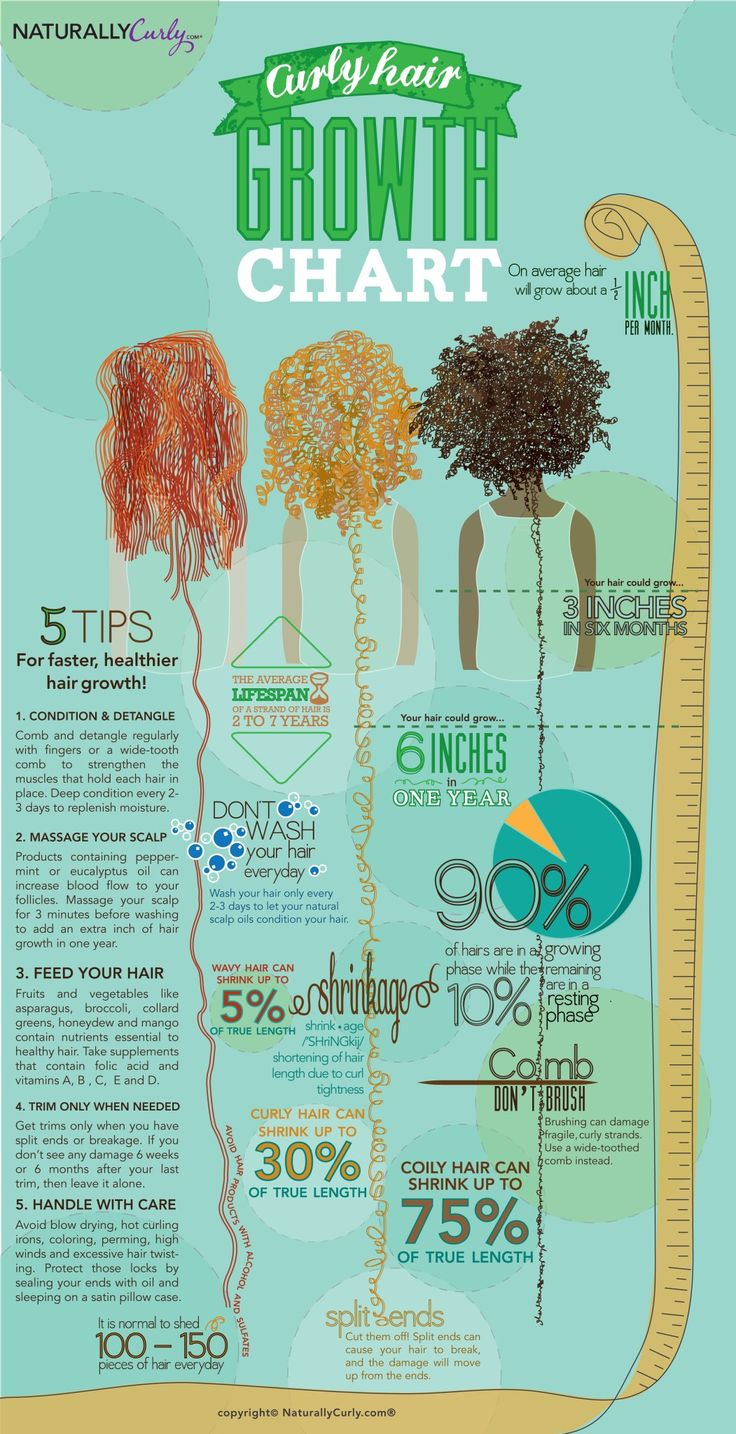 Wonderful chart that teaches about curly hair growth and some helpful tips for m...