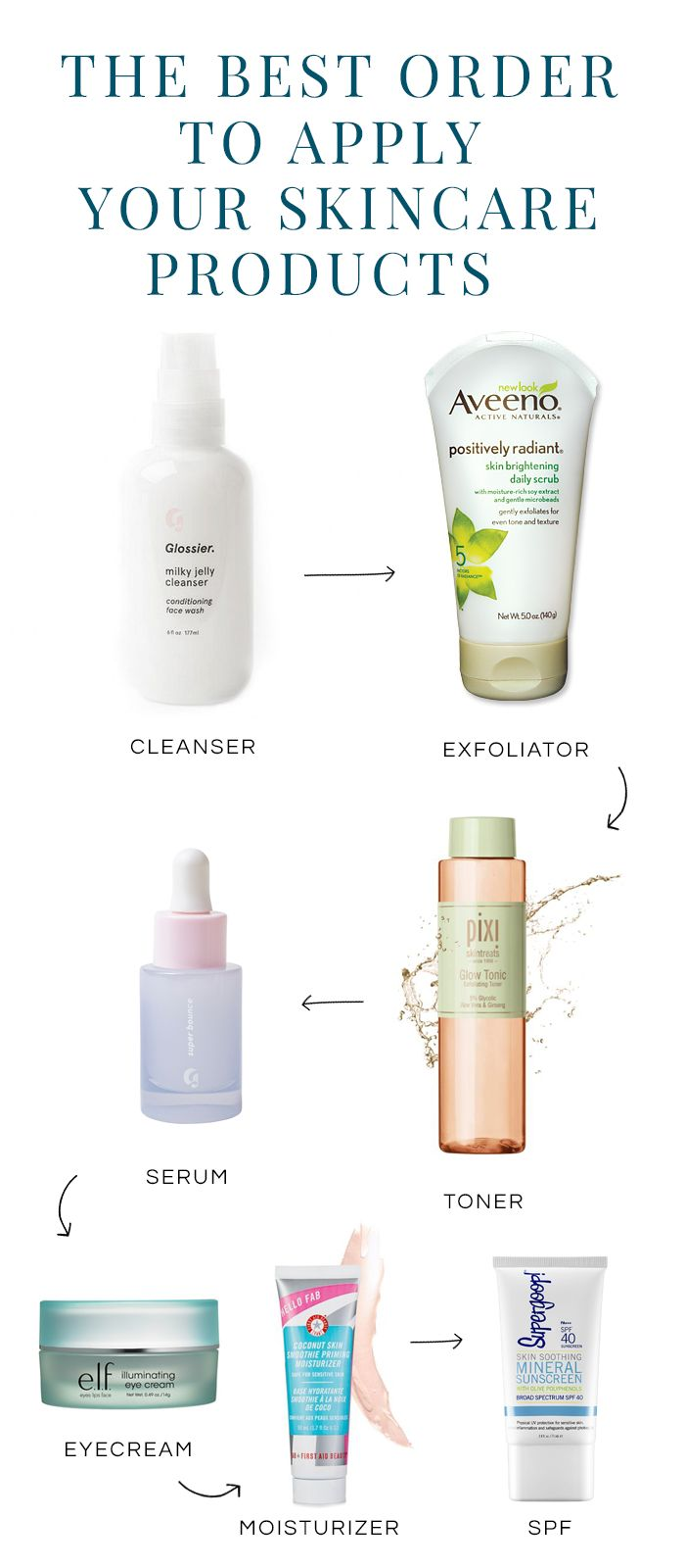 Use this cheat sheet to lock down your skincare routine.