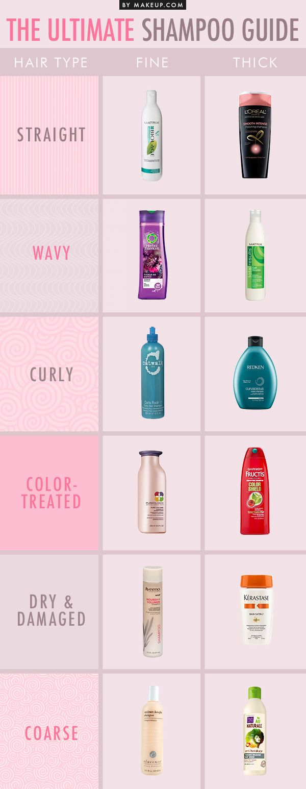 When there are walls and walls of shampoos at the store, how do you know which o...