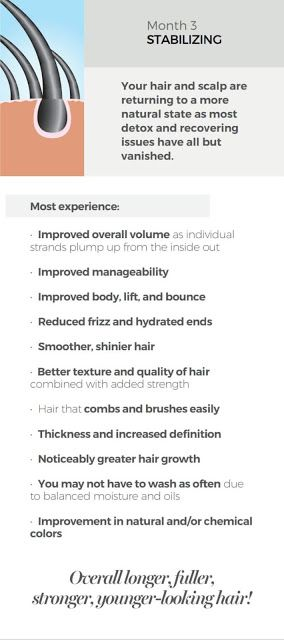 Forget Bad Hair: Monat in 90 Days - Month 3