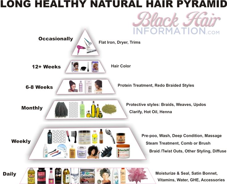 This long natural hair pyramid shows you at a glance what your hair regimen shou...